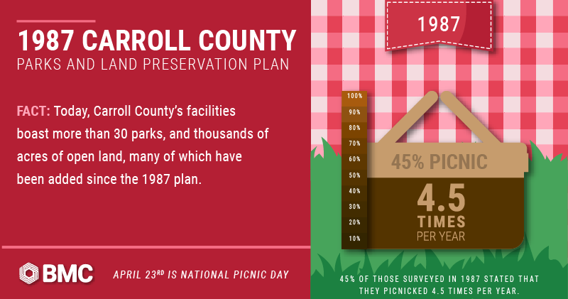 National Picnic Day/Parks and recreation