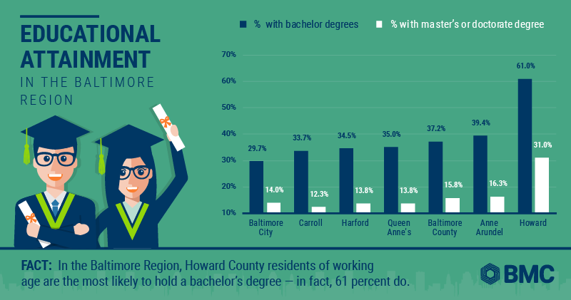 Educational attainment in the Baltimore region